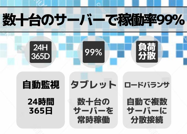 数十台のサーバーを運用し、稼働率は99%